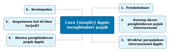 2016-09-21-bagaimana-apple-menghindari-pajak