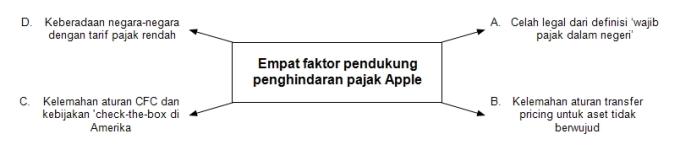 2016-09-21-empat-faktor-pendukung-penghindaran-pajak-apple