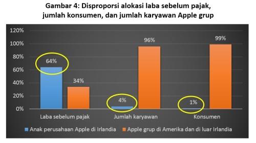 2016-09-21-gambar-4-disproporsi-alokasi-laba-sebelum-pajak-jumlah-konsumen-apple