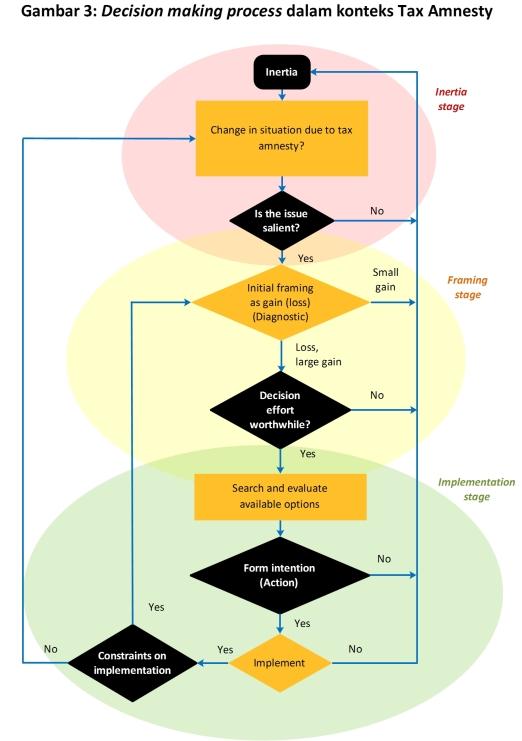 gambar-3-untuk-artikel-5-behavioural-economics-dan-tax-amnesty