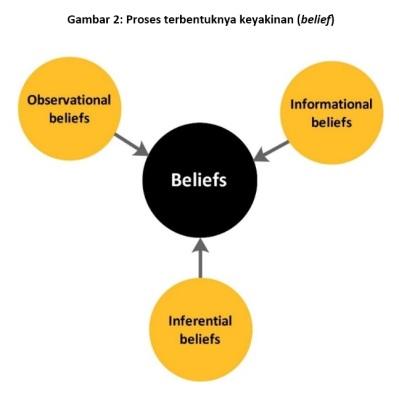 figure-2-origins-of-belief