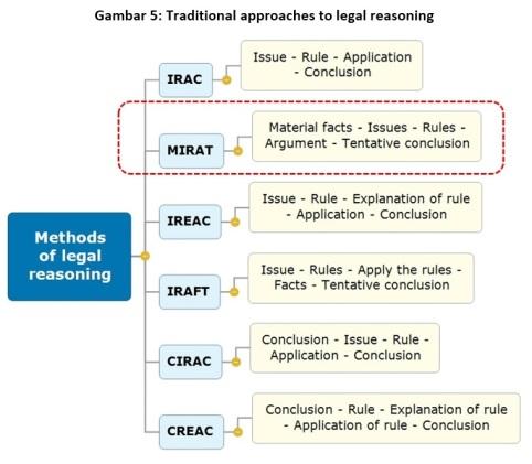 figure-5-methods-of-legal-reasoning