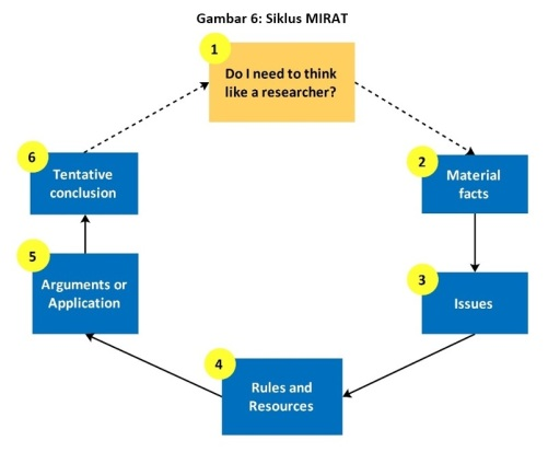 figure-6-siklus-mirat
