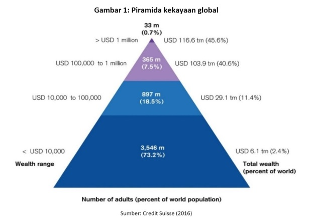 gambar-1-piramida-kekayaan-global