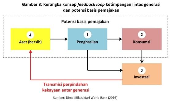 gambar-3-kerangka-konsep-feedback-loop-ketimpangan-lintas-generasi