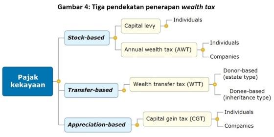 gambar-4-tiga-pendekatan-penerapan-wealth-tax