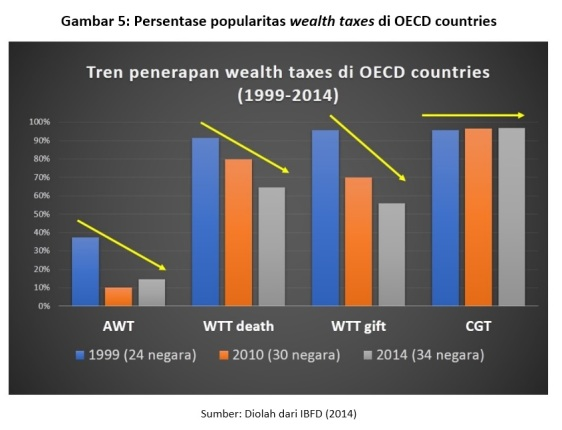 gambar-5-persentase-popularitas-wealth-taxes-di-oecd-countries