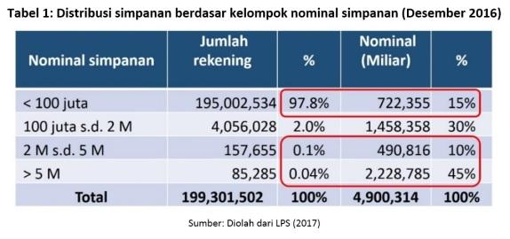 tabel-1-distribusi-simpanan-berdasar-kelompok-nominal