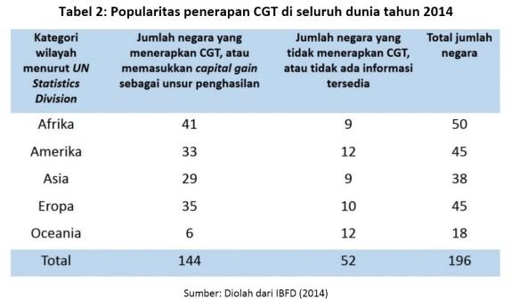 tabel-2-popularitas-penerapan-cgt-seluruh-dunia-2014