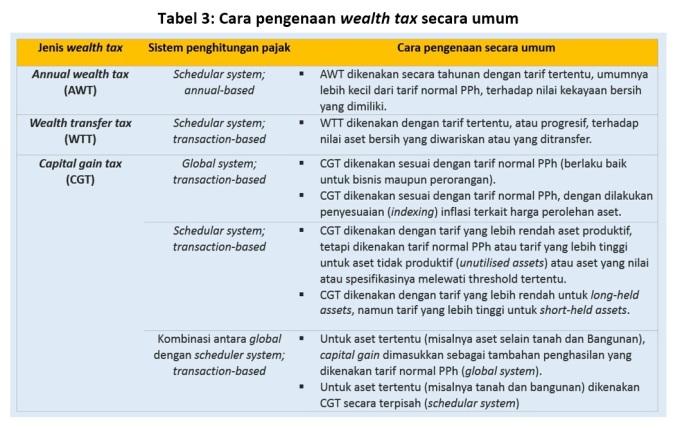 tabel-3-pengenaan-wealth-tax-secara-umum