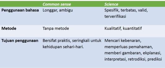 2017 05 23 - Common sense vs science