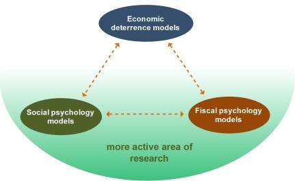Gambar 1 - Three compliance models