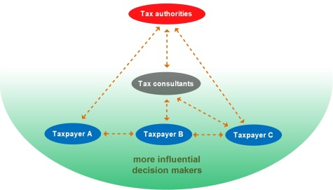 Gambar 2 - Interactions between stakeholders 2