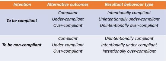 Tabel 2 - Resultant behaviour