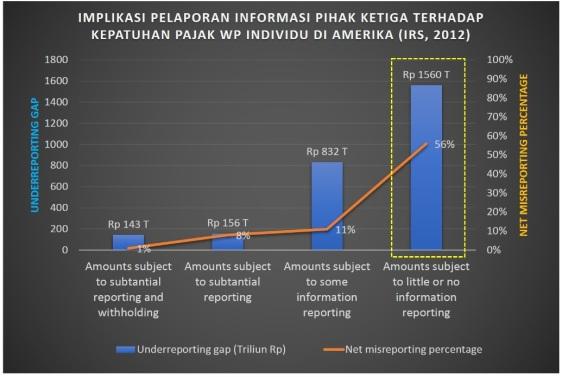 Gambar 1 - Implikasi information reporting terhadap kepatuhan pajak
