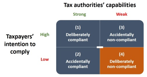 Gambar 2 - taxpayers' intention vs tax authorities' capabilities