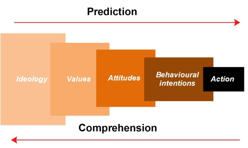 Gambar 3 - Prediction vs comprehension (Lewis, 1982)