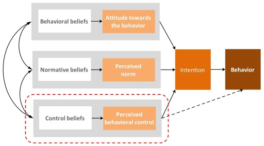 Gambar 4 - Theory of planned behaviour (Ajzen, 2006) - specified