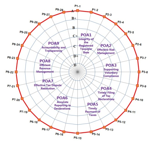 Gambar 3 - TADAT web-spider scoring
