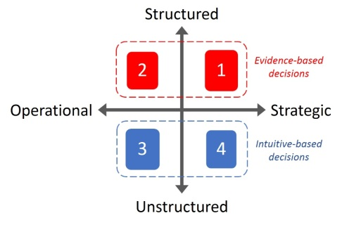 Gambar 4 - Types of decision making processes - Structured vs Unstructured