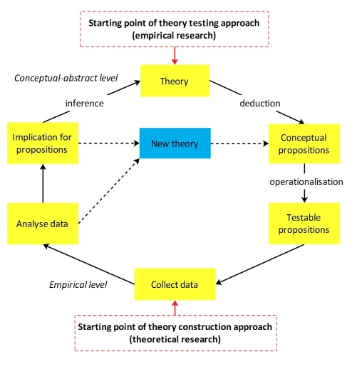 Gambar 5 - Structured approach - Theory testing vs theory building