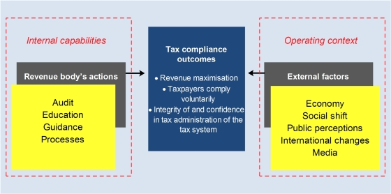 Gambar 6 - Tax compliance outcomes - OECD 2014