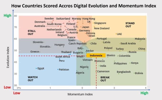 1. 2018 03 09 - Digital Evolution and Momentum Index - New