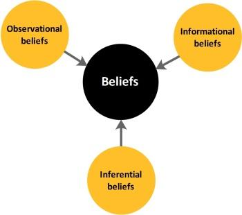4. 2018 03 10 - Formation of beliefs