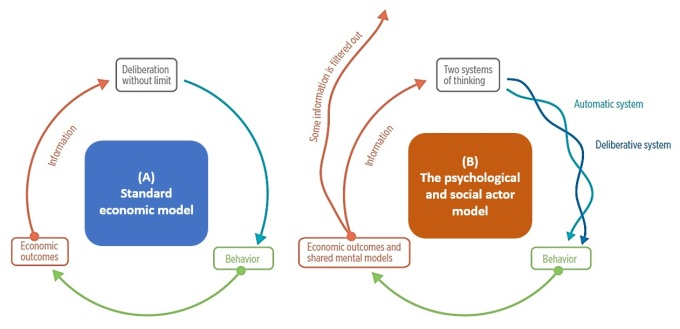 5. 2018 03 10 - The expansion of standard economic model - World Bank (2015)